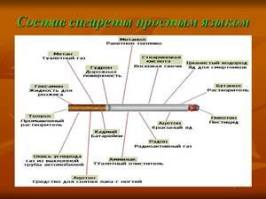 Как влияет никотин на организм
