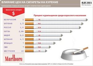 Какие сигареты дольше курятся